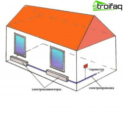 Electric heating private house