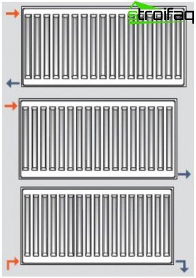 Connecting radiators - methods