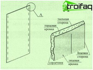 The structure of the sheet of drywall