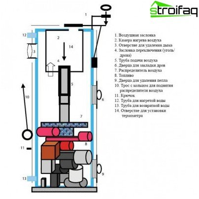 The device pyrolysis boiler