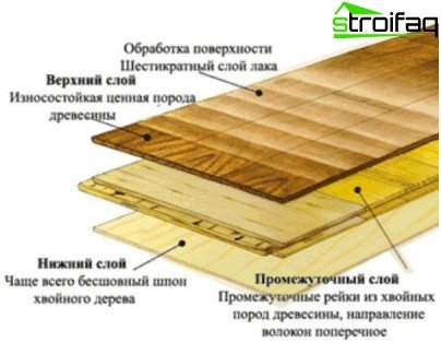 Multi-layer parquet board