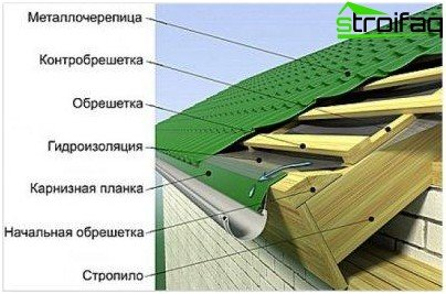 roof structure of metal