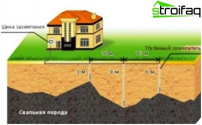 The scheme of installation of elements of the protective earthing system