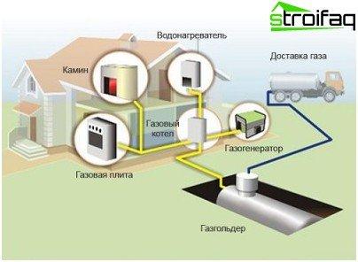 Загальна схема пристрою автономної системи газифікації