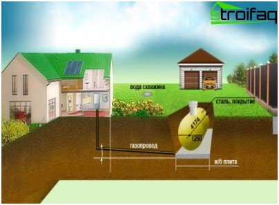 Toleric conditions take into account the basic rules of gasification of a private house, ensuring fire safety standards