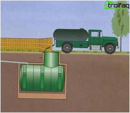 Klärgrube für autonomes Abwasser