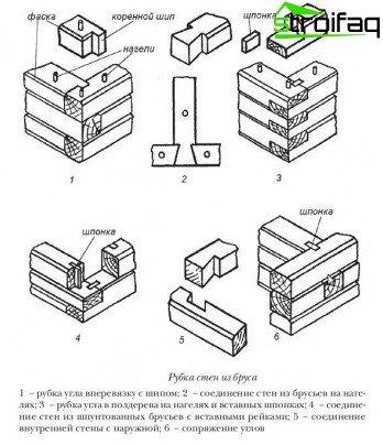 Tipos de barras de unión