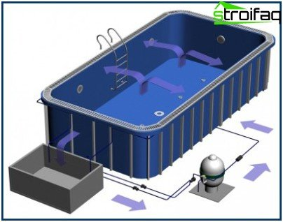 Изграждане на басейн