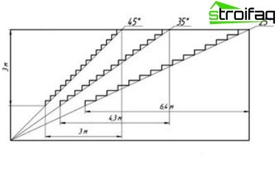 Concrete staircase to the second floor: calculation of the angle of inclination