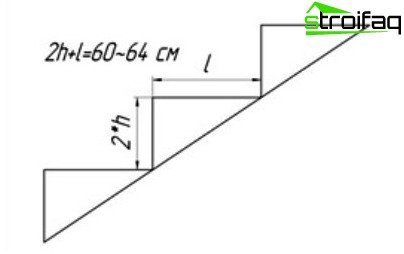 How to make a concrete staircase