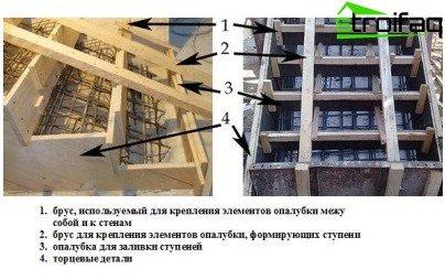 Fabricación de escaleras de hormigón: elementos de encofrado