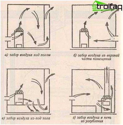Mogelijke manieren om de toevoer- en afvoerventilatie in het bad te organiseren