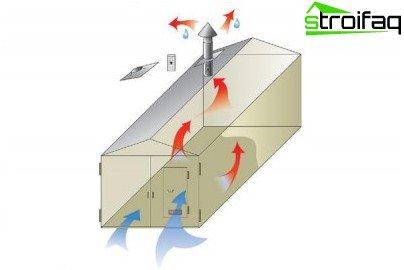 Diagram som viser prinsippene for naturlig ventilasjon