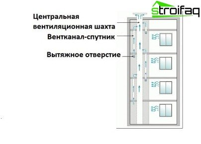 Ventilation in an apartment building - various device diagrams and wiring examples