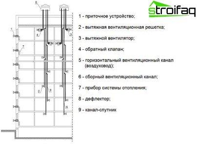 Вентиляція в багатоквартирному будинку - різні схеми пристрою та приклади розводок