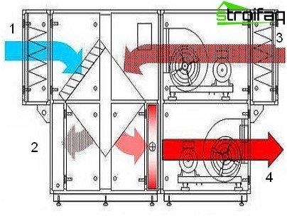 Toevoer- en uitlaatsysteem met warmteterugwinning