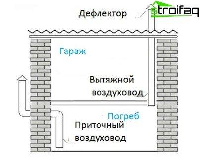 Kelder ventilatie diagram van een garage