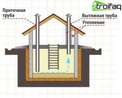 Hoe ventilatie in de kelder te maken