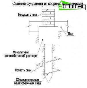 Lage des Pfahls an der Basis des Pfahlschraubenfundaments