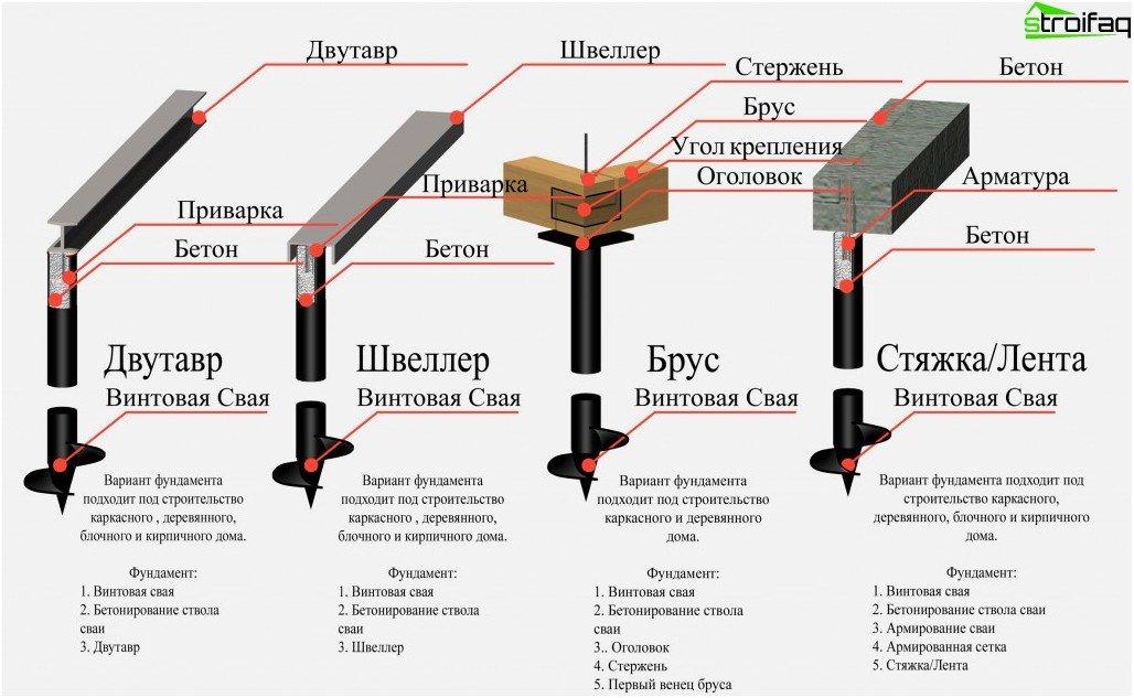 Merkmale der Installation des Pfahlschraubenfundaments