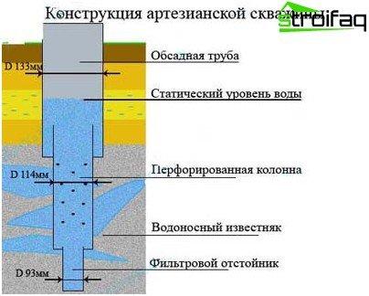 Artesisk brøndkonstruktion