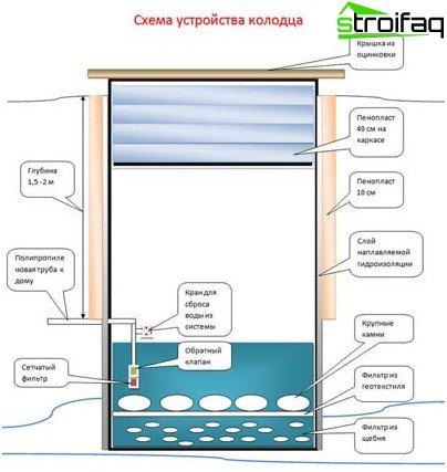 Dijagram rasporeda bunara