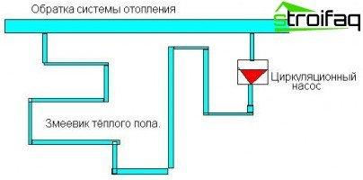 El dispositivo de un piso de agua tibia