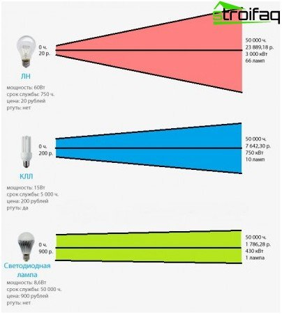 Power of light sources