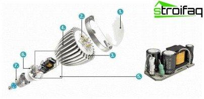 Дизайн на LED лампа