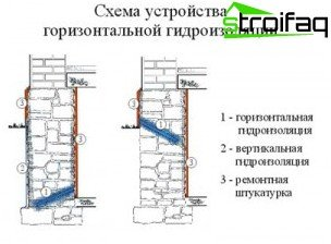 Types of waterproofing the foundation