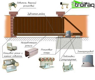 automatic gate components