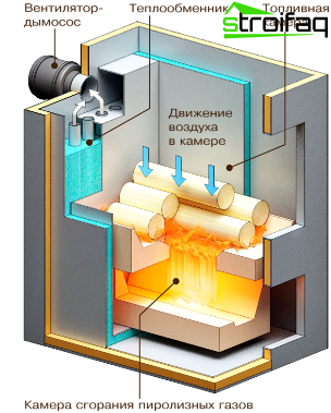What does a pyrolysis boiler consist of