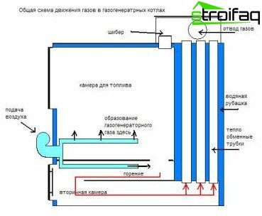 The scheme of movement of wood gas in the boiler
