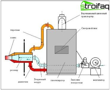 Schematic diagram of a pyrolysis boiler