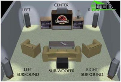 Connecting a home theater to a TV
