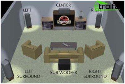 Een thuistheater aansluiten op een tv