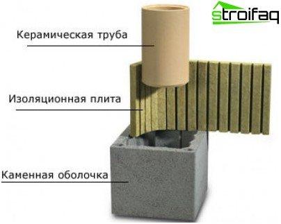 Ein solches Material ist für den Schornstein bevorzugt