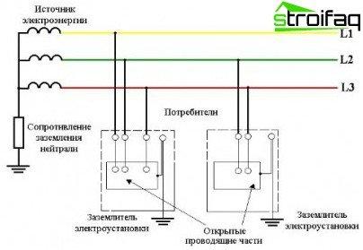 Sistema di messa a terra TT