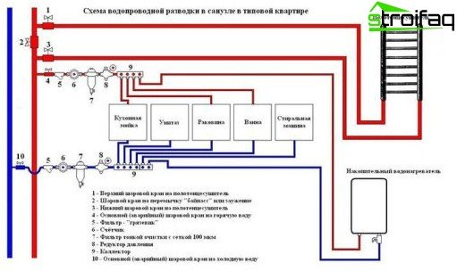 This is how the wiring diagram of the water supply system looks like