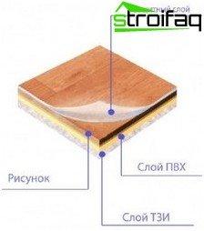 Die Struktur von mehrschichtigem Linoleum