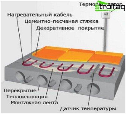 Dibujo de cable debajo del piso