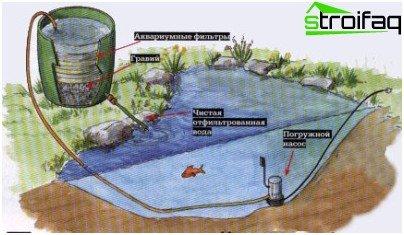 саморобна система очищення води в ставку