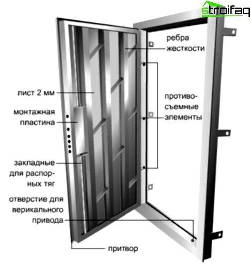 Das Gerät ist eine Metallfronttür