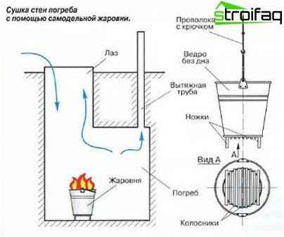 Как да изсушим мазе с тиган