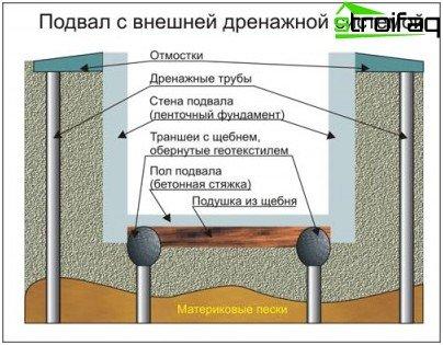 Sistema di drenaggio del seminterrato esterno