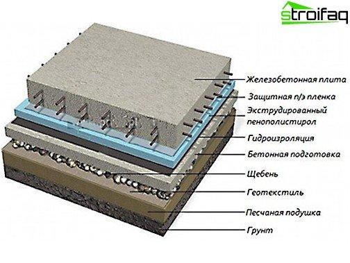 Plattenfundamentkomponenten