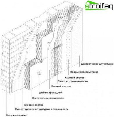 Våd facade