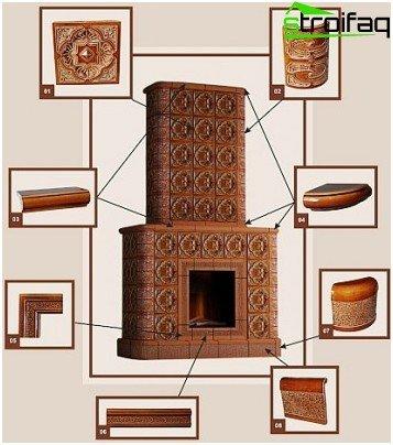 The order of masonry tiled stove