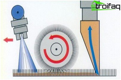 Nassreinigungsschema mit einem Waschstaubsauger