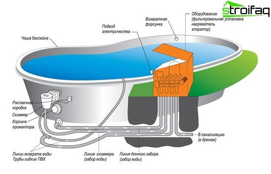 The scheme of the pool